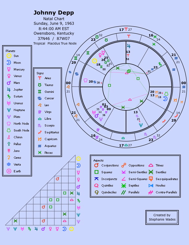 Astromenon com natal chart interpretation for johnny depp